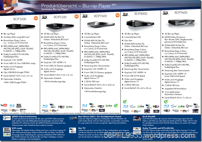 Philips Blu-ray-Player 2011