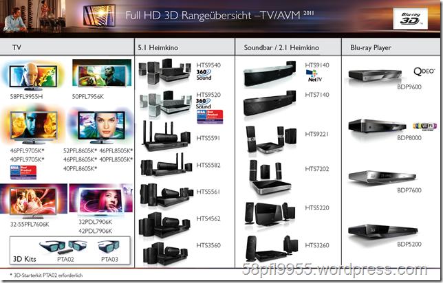 Philips FullHD 3D Overview TV/AVM