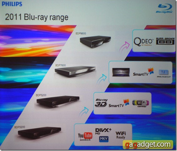 2011: Blu-ray Player Range