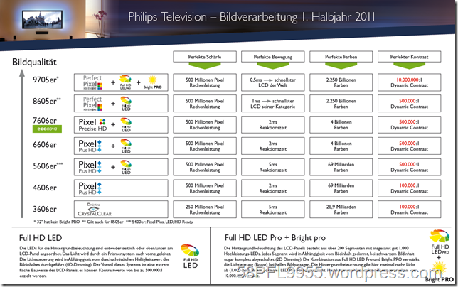2011: Philips Overview
