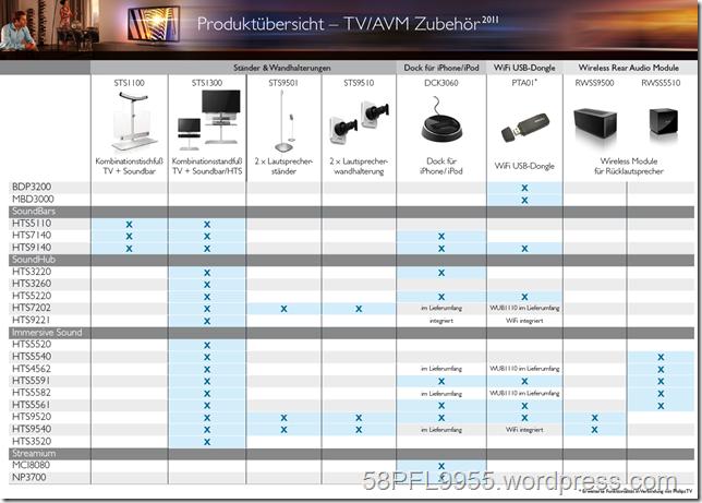 Philips Zubehör TV/AVM 2011