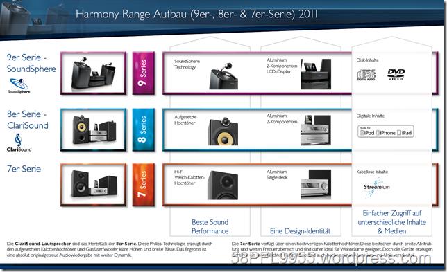 Philips Audio Product Overview 2011 - Harmony Range