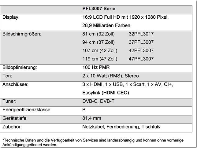 Philips 2012: 3000 series