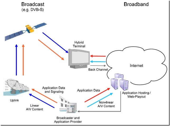 HbbTV 1.5 Specification Overview