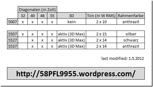 Philips 2012: 5xx7 Series