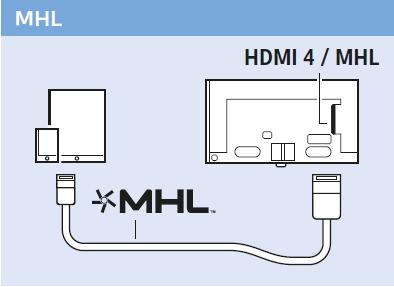 Philips 2015/16: HDMI mit Unterstützung für MHL