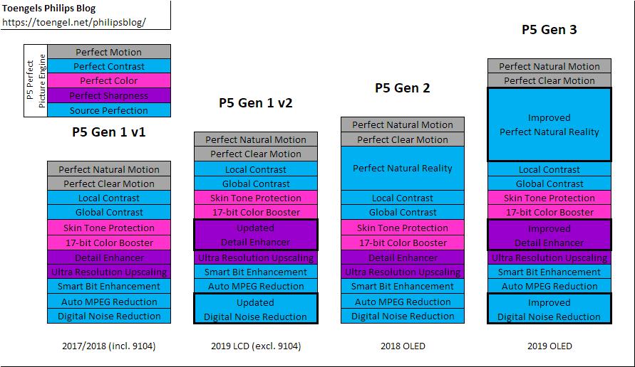 Philips: P5 Gen 1 vs. P5 Gen 2 vs. P5 Gen 3