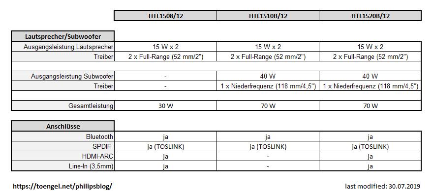 Philips 2019: Vergleich HTL1508/12, HTL1510B/12 und HTL1520B/12
