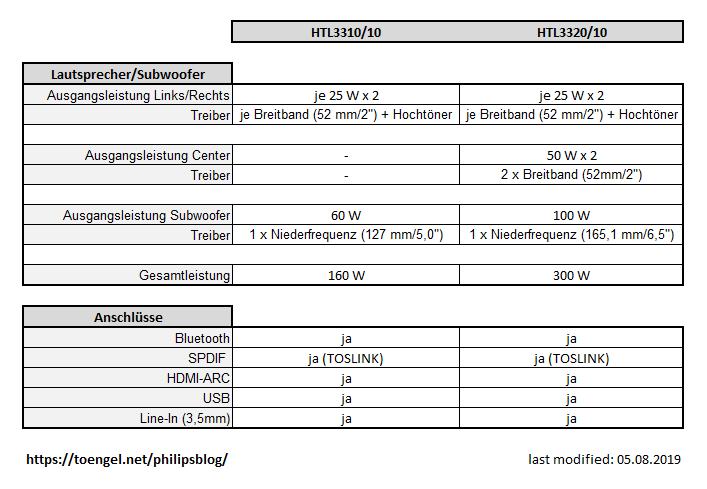 Philips 2019: Vergleich HTL3310/10 und HTL3320/10