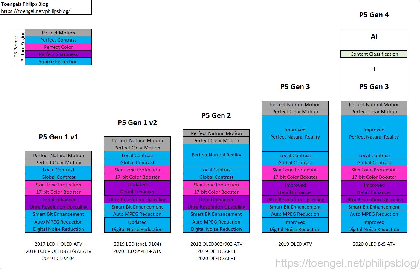 Philips: P5 Gen 1 vs. P5 Gen 2 vs. P5 Gen 3 vs. P5 Gen 4 AI