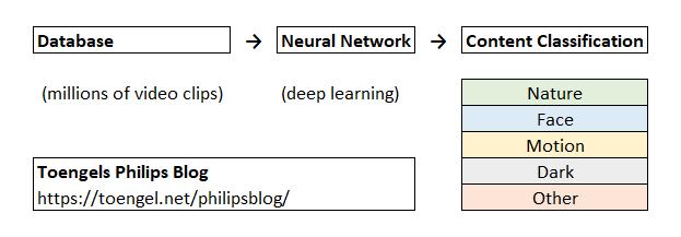 Philips 2020: P5 Gen 4 AI-Komponente