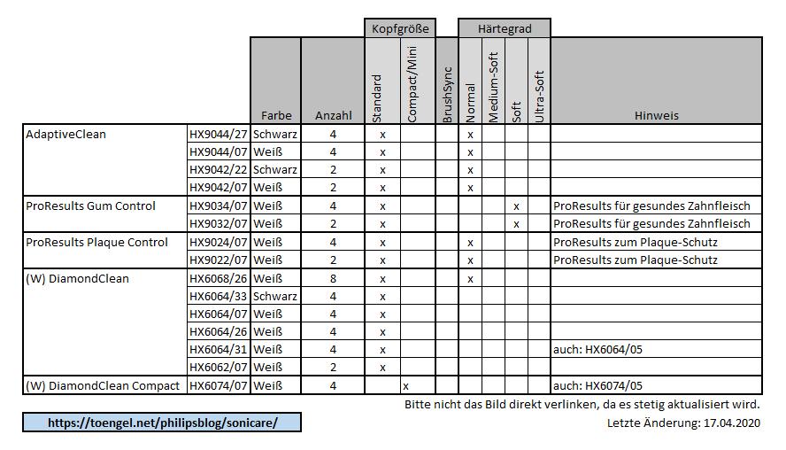 Philips Sonicare: Vergleich Aufsteckbürsten (alte Versionen)