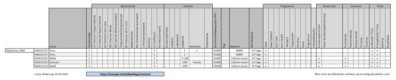 Philips Sonicare - Vergleich / Übersicht: DailyClean 3100