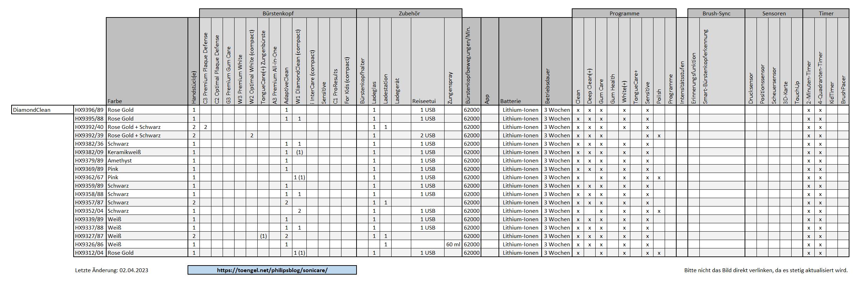 Philips Sonicare - Vergleich / Übersicht: DiamondClean