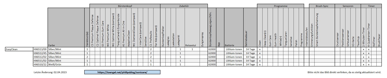 Philips Sonicare - Vergleich / Übersicht: EasyClean