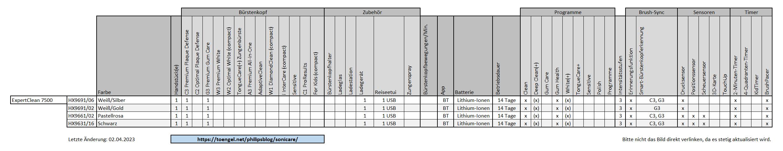 Philips Sonicare - Vergleich / Übersicht: ExpertClean 7500