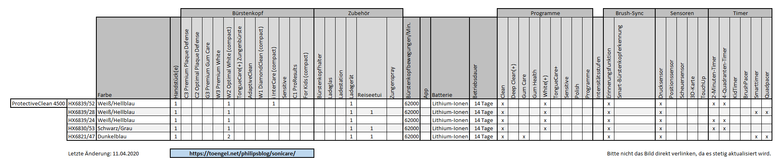 Philips Sonicare - Vergleich / Übersicht: ProtectiveClean 4500
