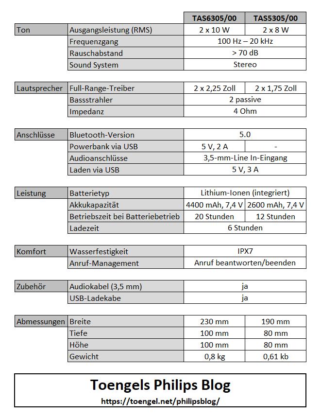 Philips Audio 2020: TAS5305 vs. TAS6305 Vergleich