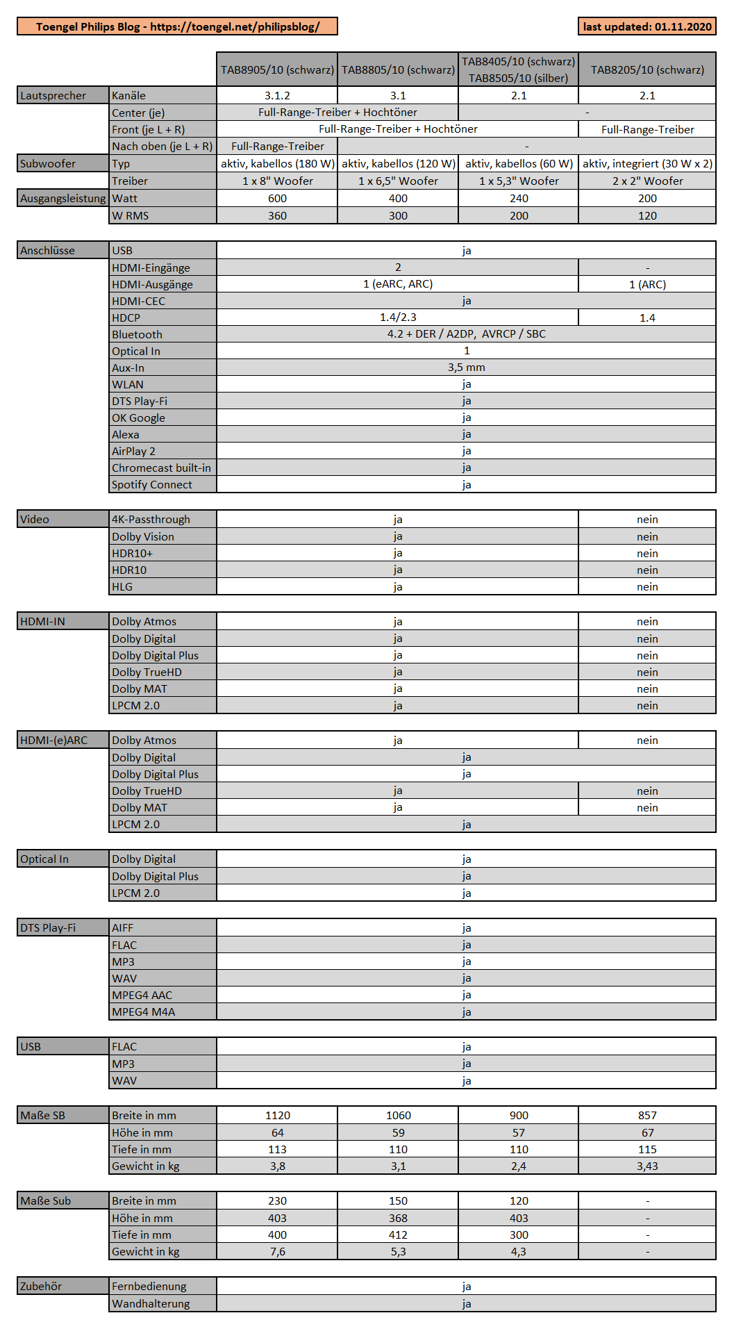 Philips Audio 2020: Soundbars B8205, B8405, B8505, B8805 und B8905 im Vergleich