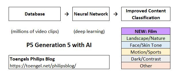 Philips TV 2021: P5 Gen 5 AI-Komponente