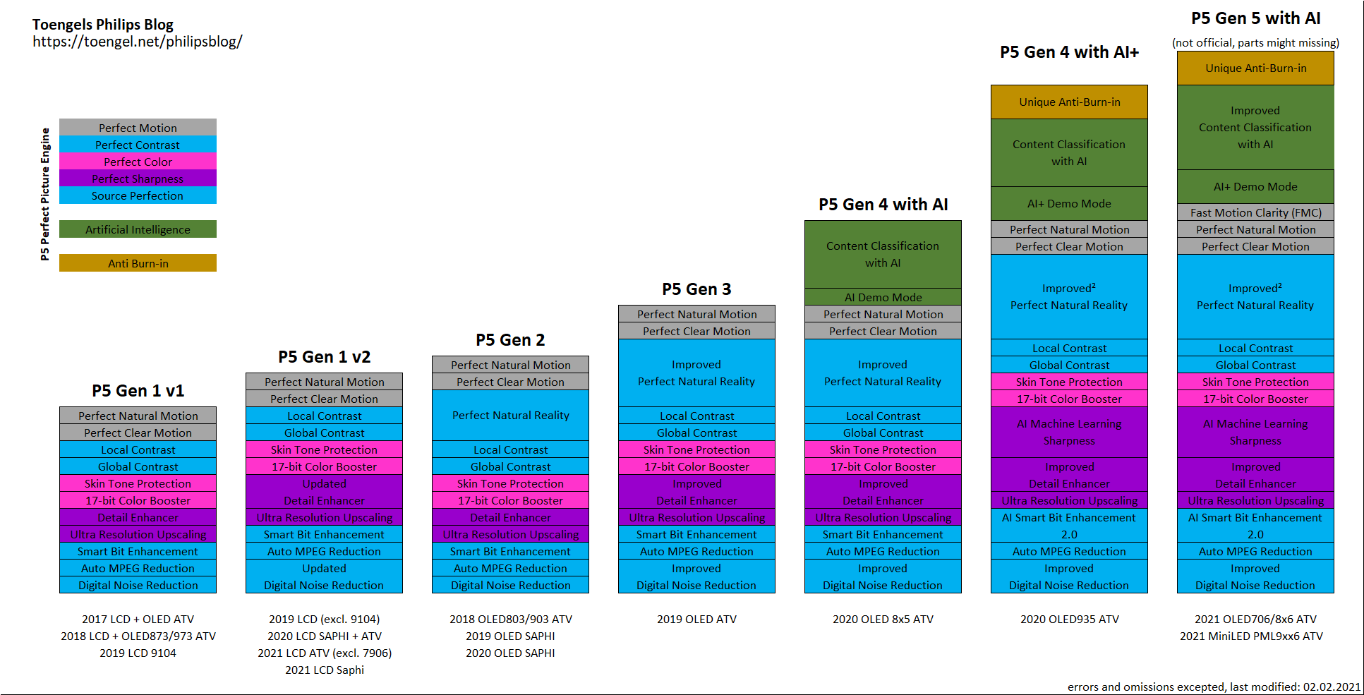 Philips P5 Picture Processing Engine: Comparisson of all Generations (up to Gen 5 AI)